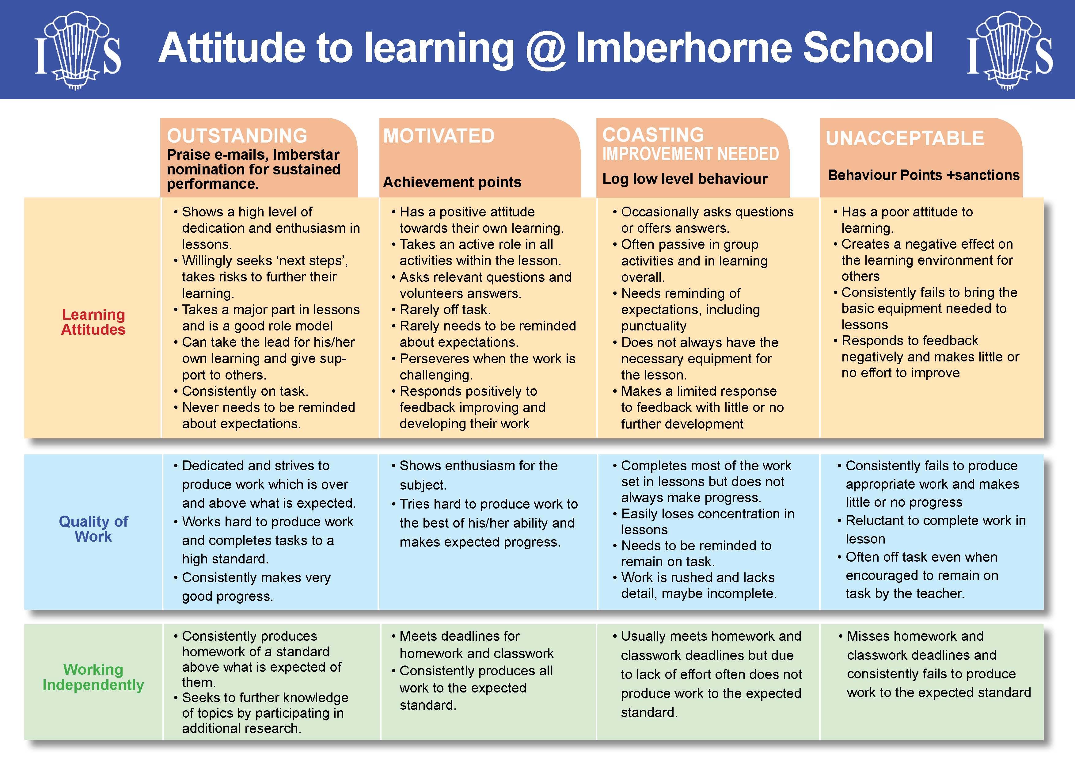 Recognition And Reward Imberhorne School